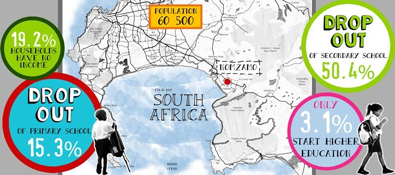SOS Africa | Nomzamo Township Education Statistics