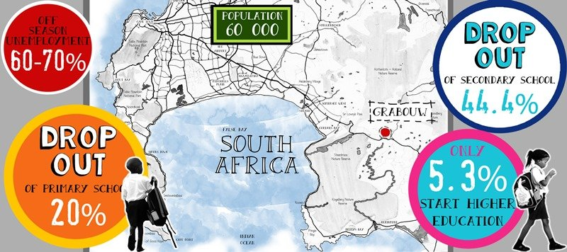SOS Africa | Grabouw, South Africa Education Statistics
